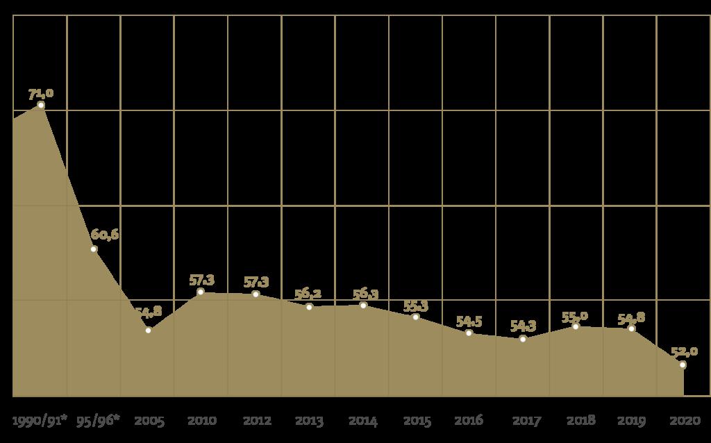 Diagramme Bier Pro Kopf2020 1024x638 1